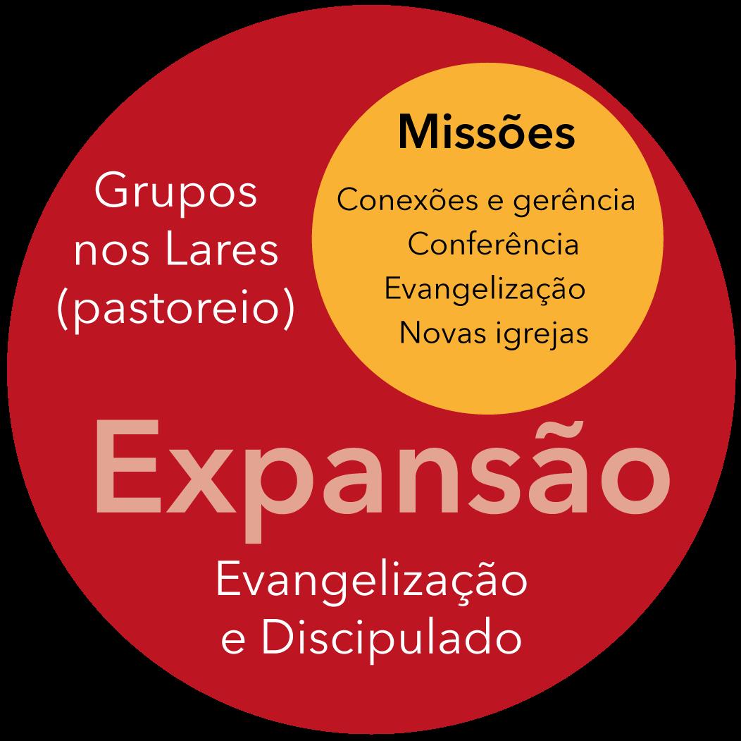 O círculo de expansão da IPB Rio Preto